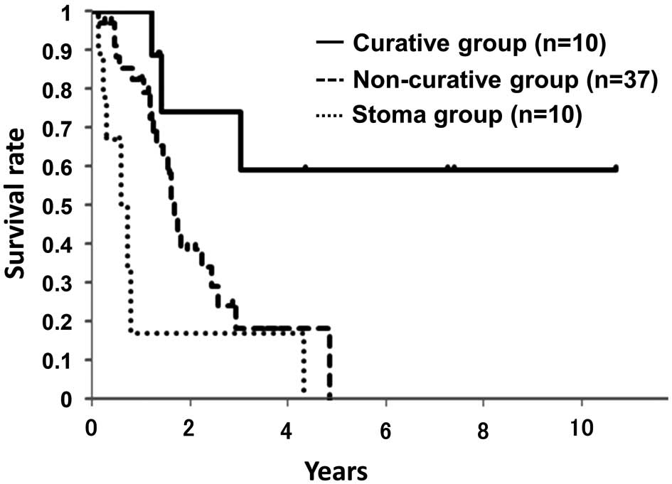 Predictors And Outcome Of Complete Removal Of Colorectal Cancer With Synchronous Lung Metastases