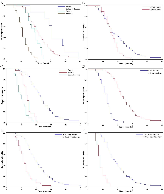 Clinical Characteristics And Prognostic Analysis Of Krukenberg Tumor