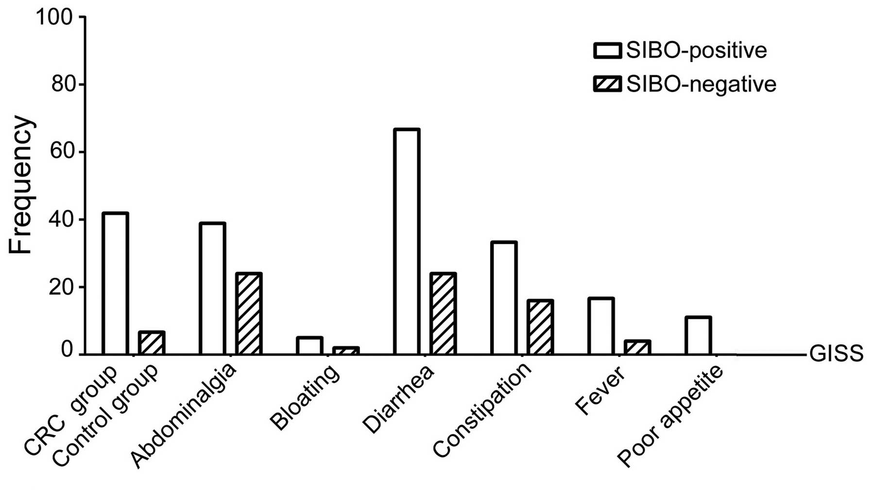 Prevalence And Treatment Of Small Intestinal Bacterial Overgrowth In Postoperative Patients With Colorectal Cancer