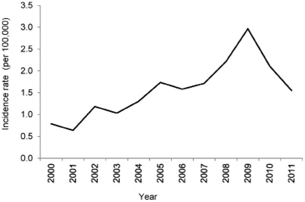 ovarian cancer prevalence)