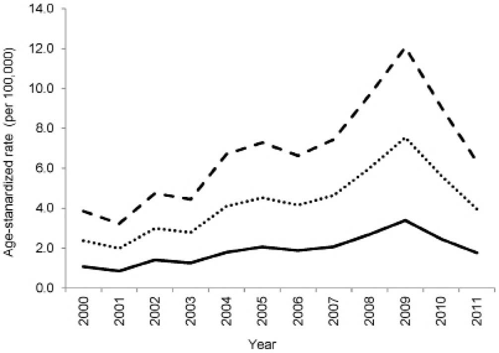 Incidence And Survival Rates Of Ovarian Cancer In Low Income Women In Sudan