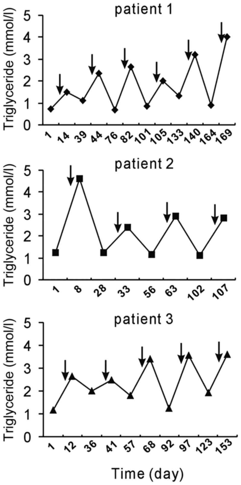 Paclitaxel and platinumbased chemotherapy results in transient chemotherapy with tp induced a fluctuation in serum triglyceride levels arrows indicate the time points of tp chemotherapy administration pooptronica Gallery