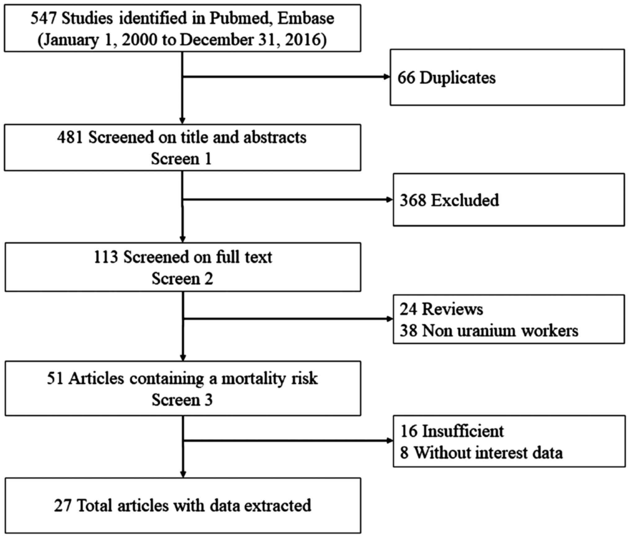 Low Dose Ionizing Radiation Increases The Mortality Risk Of Solid Process Flow Diagram Rice Mill Chart Literature Search And Study Selection