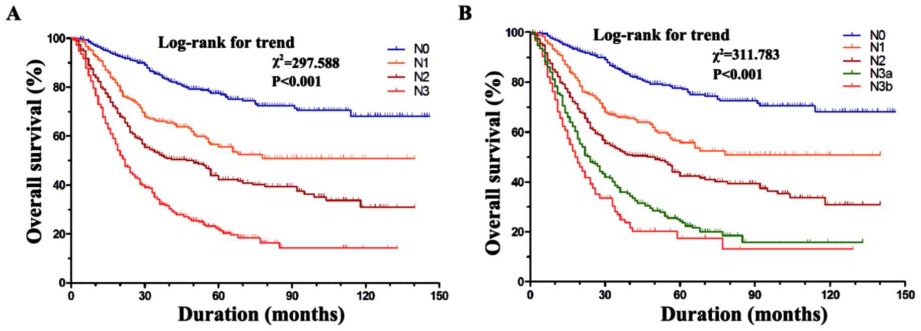 Superiority Of The 8th Edition Of The Tnm Staging System For Predicting Overall Survival In Gastric Cancer Comparative Analysis Of The 7th And 8th Editions In A Monoinstitutional Cohort