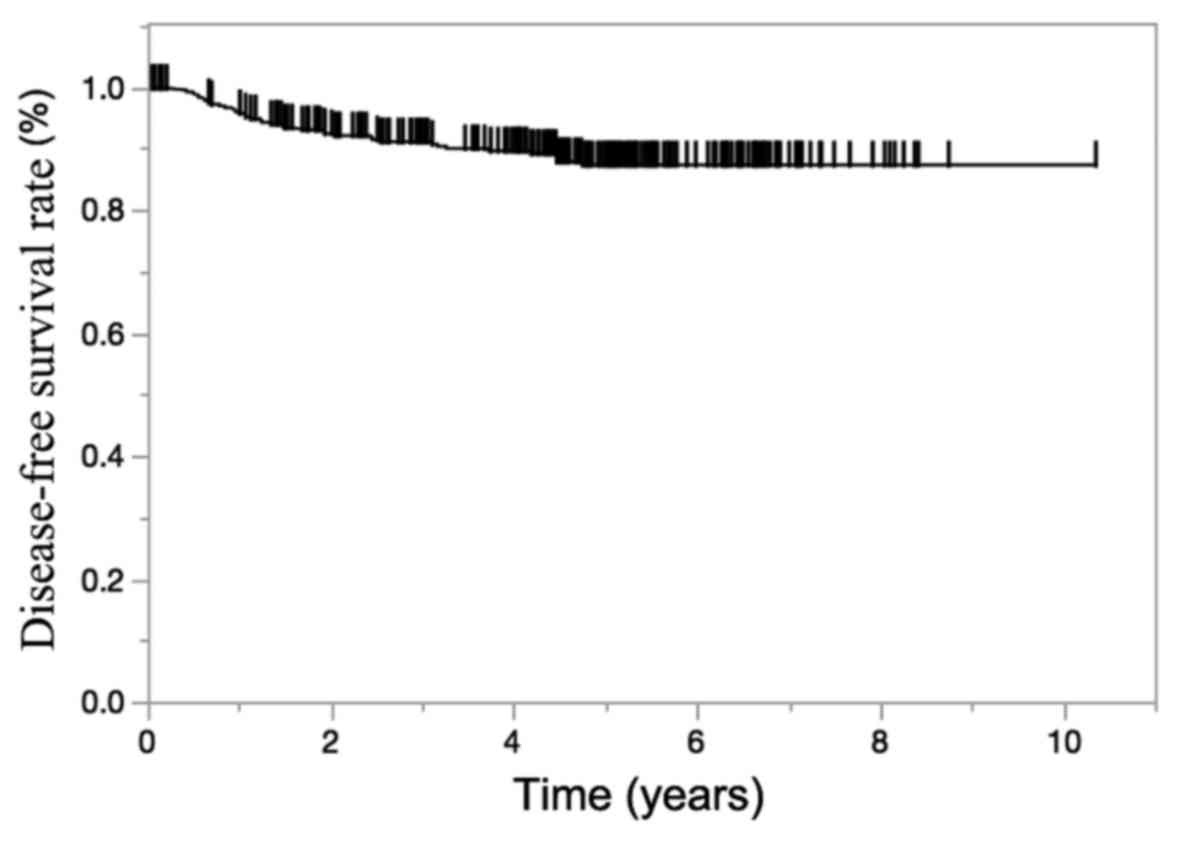 A Novel Prognostic Prediction Model For Recurrence In Patients With Stage Ii Colon Cancer After Curative Resection Corrigendum In 10 3892 Mco 2019 1879