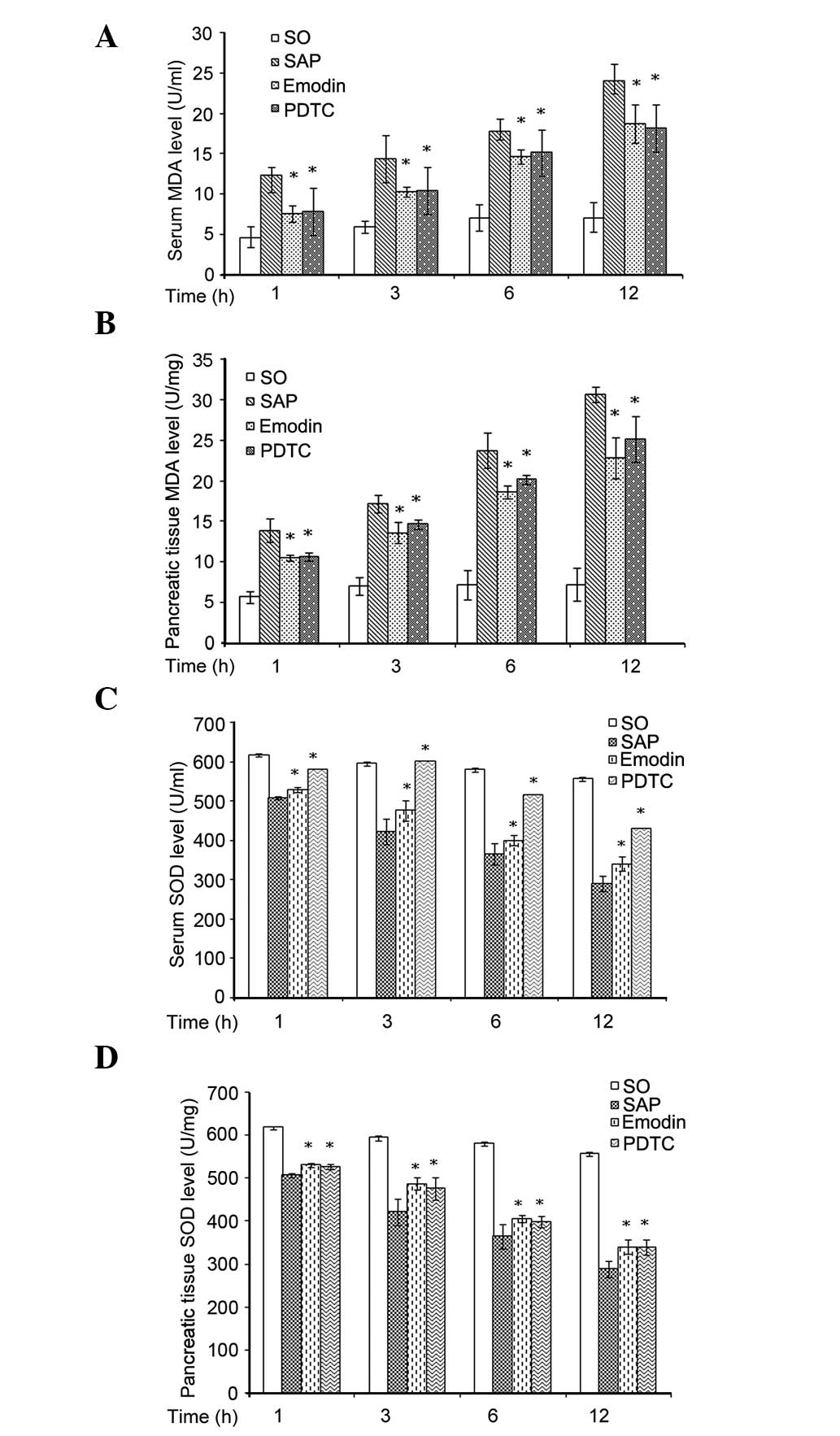 Emodin Has A Protective Effect In Cases Of Severe Acute Pancreatitis Sap 2 Block Diagram Induction Markedly Increased The Activation Nf B Pancreatic Tissue While Application Or Pdtc Was Observed To Inhibit This