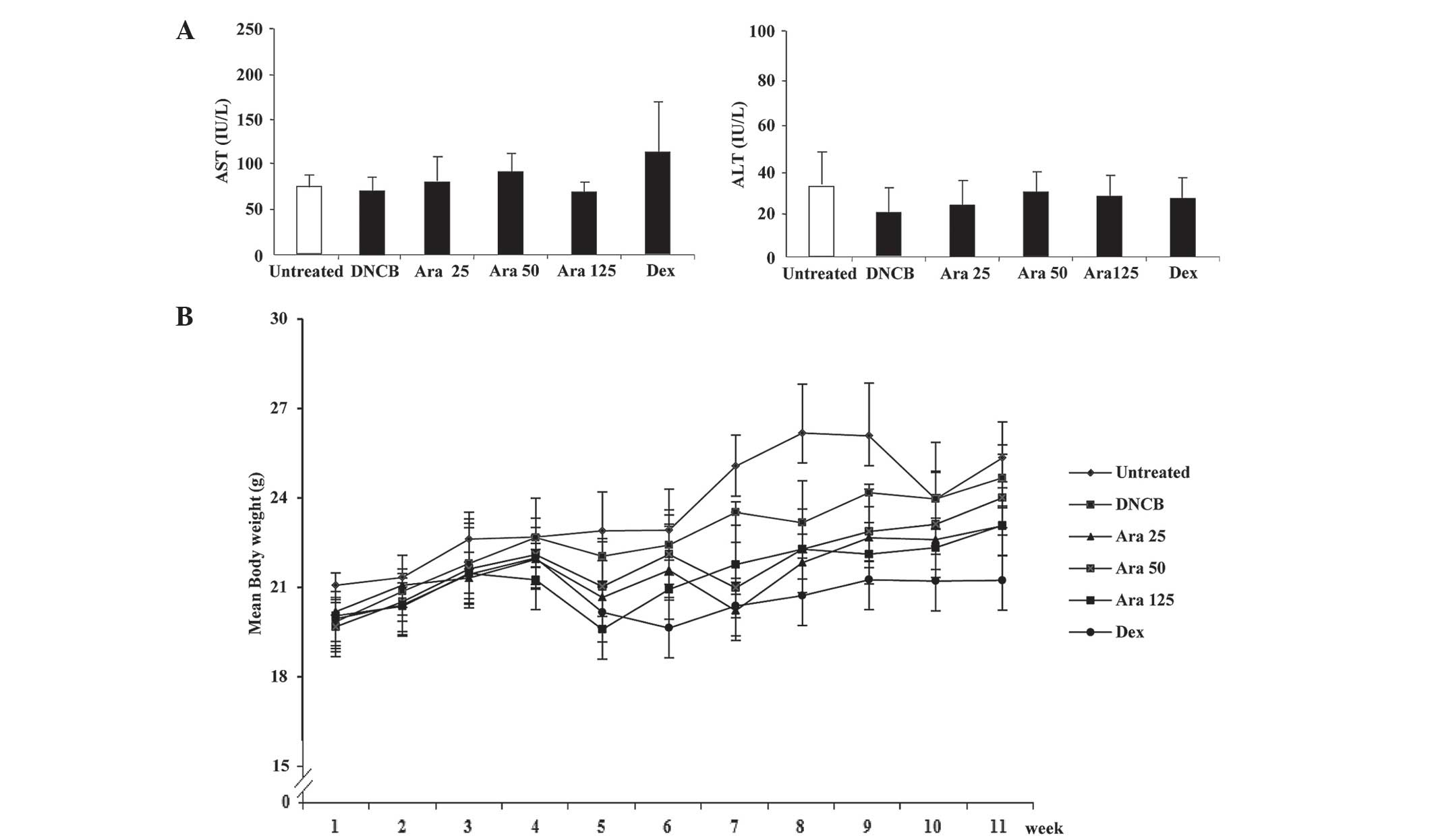 Inhibitory effect of arazyme on the development of atopic effects of arazyme on transaminase levels and body weight of mice a ast and alt levels in serum were measured by the reitman frankel method geenschuldenfo Image collections