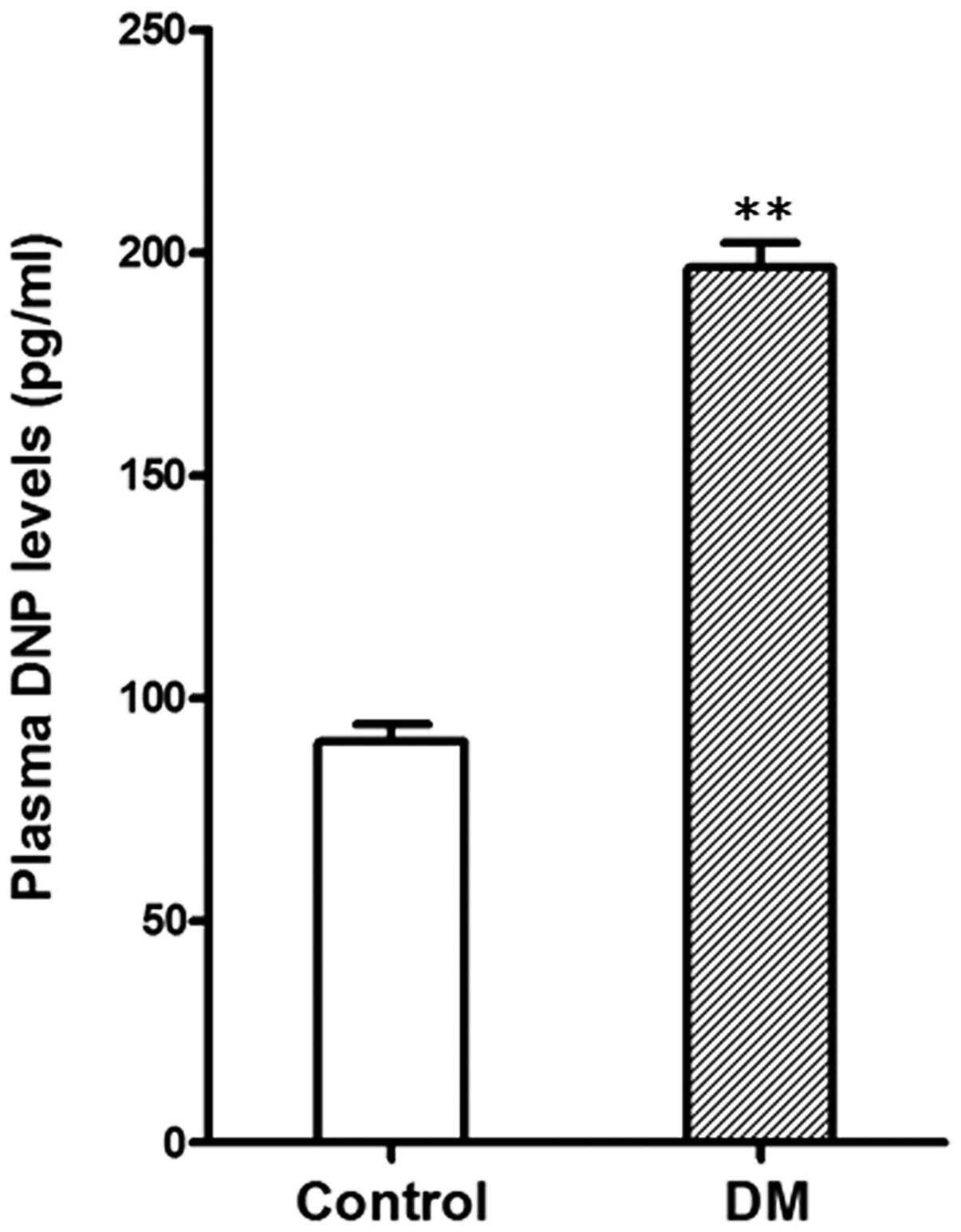 Characteristics of dendroaspis natriuretic peptide and its receptor