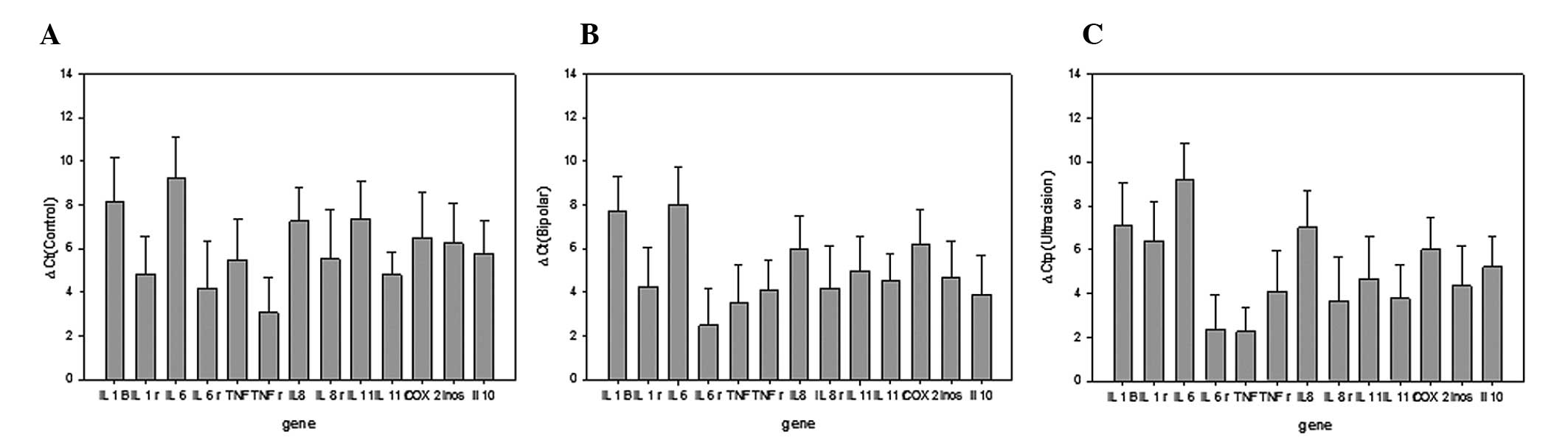 Inflammatory cytokine expression following the use of bipolar