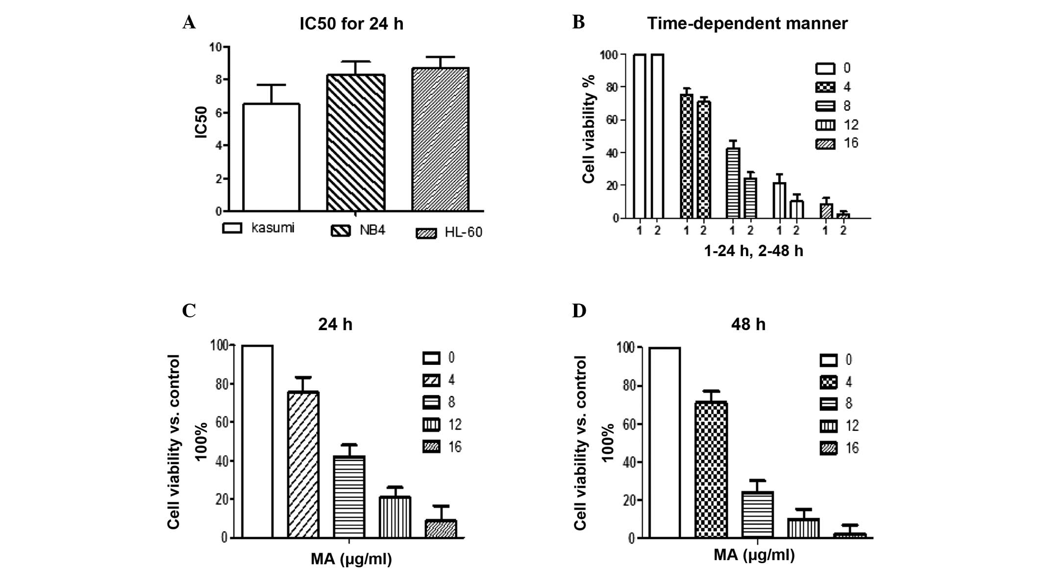 Macrocalyxin A inhibits proliferation and induces apoptosis