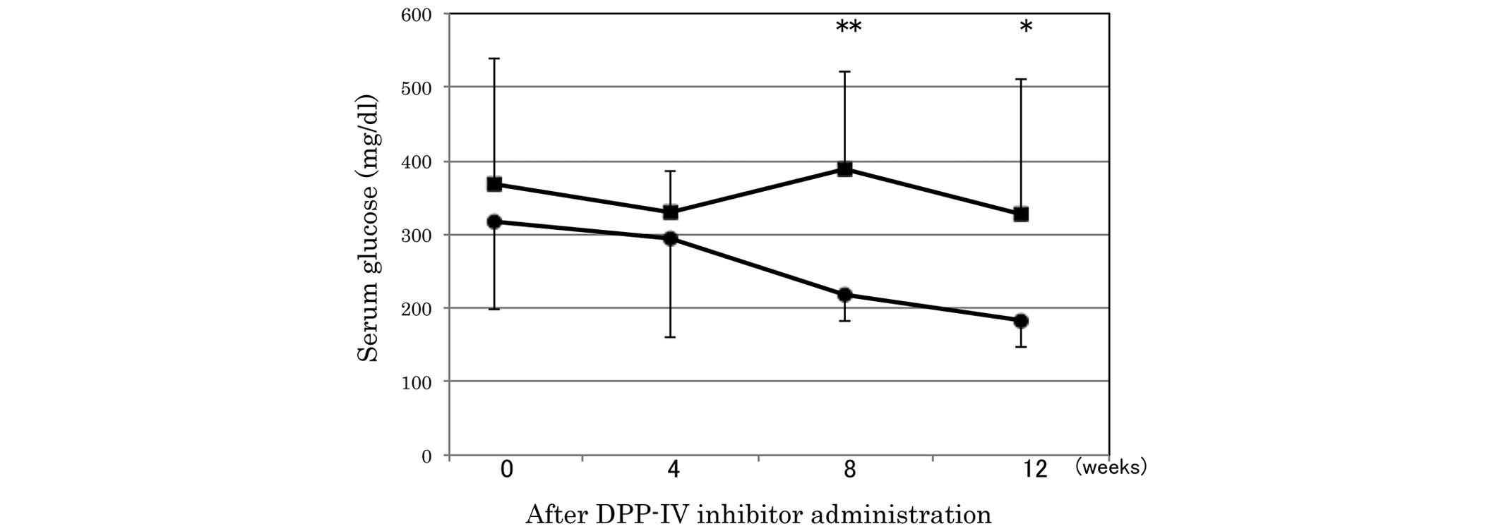 Therapeutic effects of the dipeptidyl peptidase-IV inhibitor
