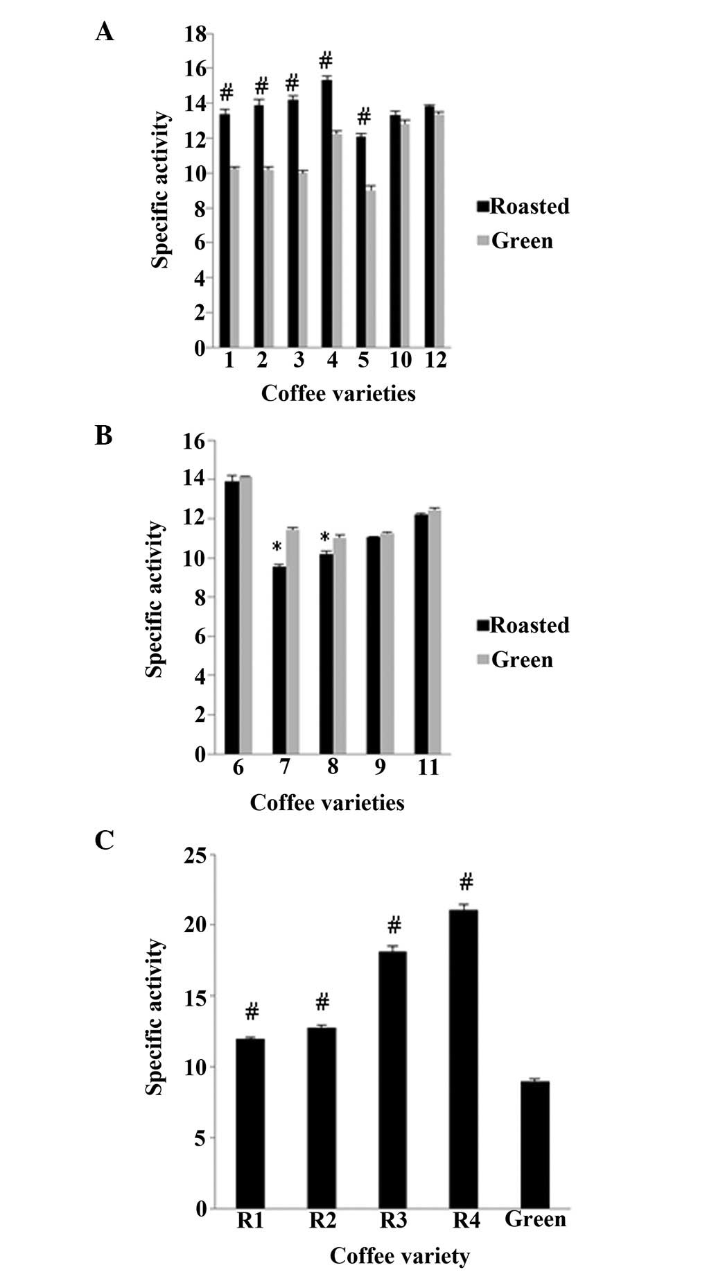 Green coffee bean extract statistics