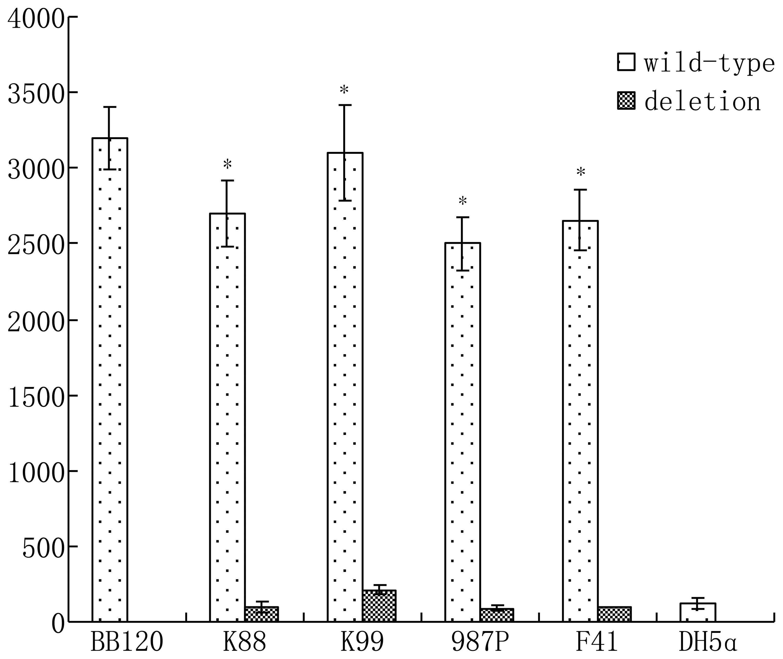 Rapid Method Of Luxs And Pfs Gene Inactivation In Enterotoxigenic Fig 131 Common Circuit Symbols Used Automobiles Auto Inducer 2 Assays For Deletion Wild Type The Escherichia Coli P001 Error Bars Represent Mean Standard