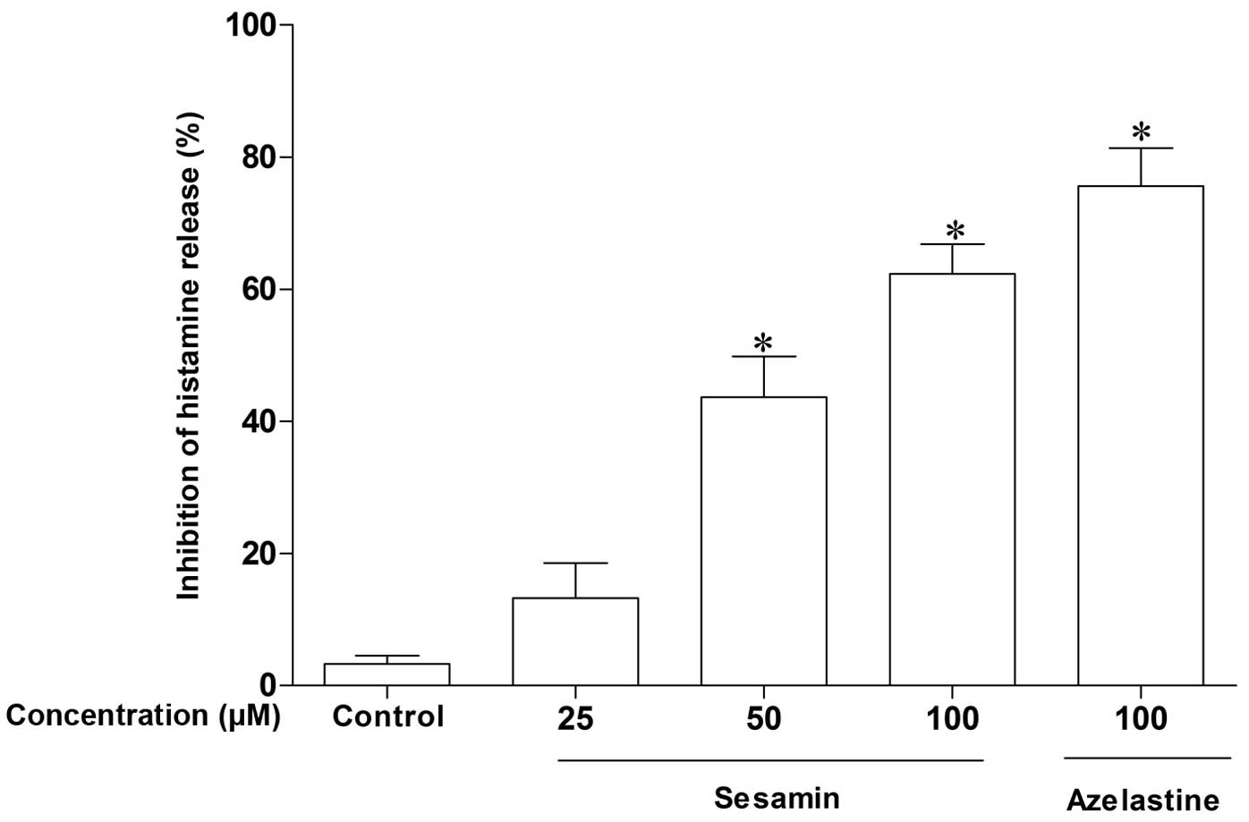 Sesamin attenuates mast cell-mediated allergic responses by