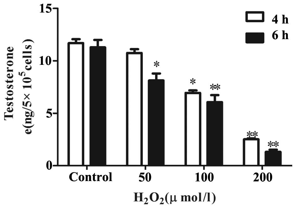 Role of peroxiredoxin 2 in H2O2‑induced oxidative stress of primary