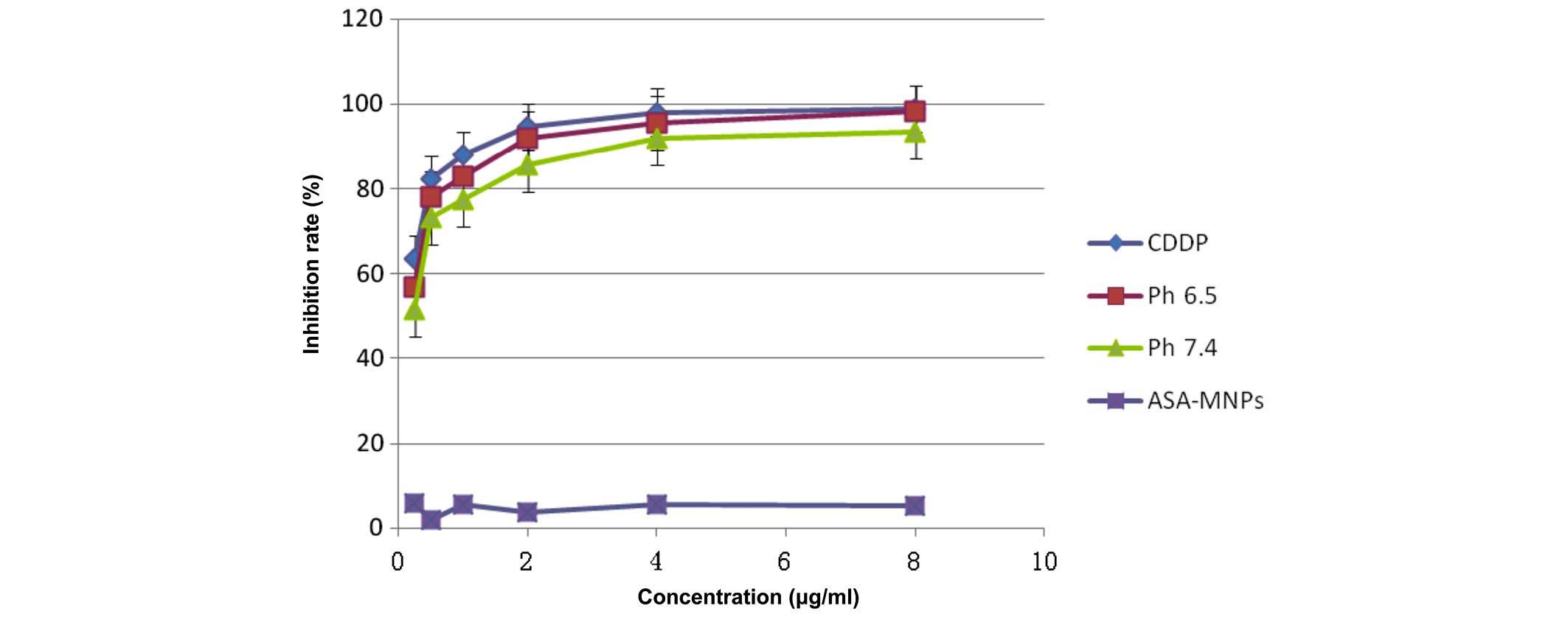 Preparation and performance of a pH-sensitive cisplatin-loaded