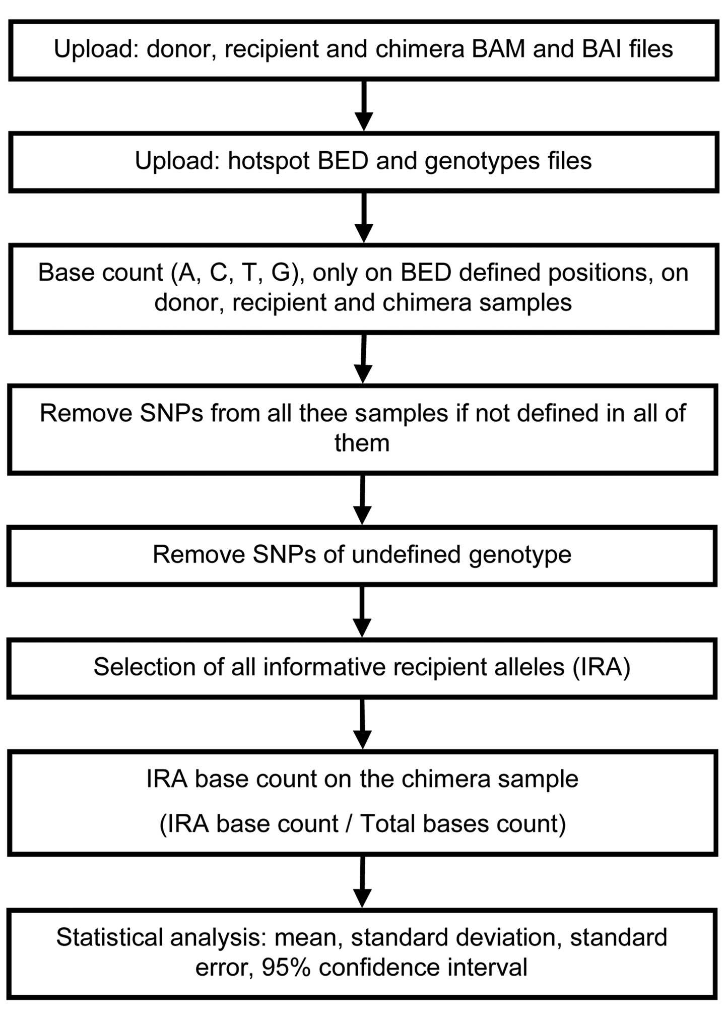 ion torrent analysis pipeline
