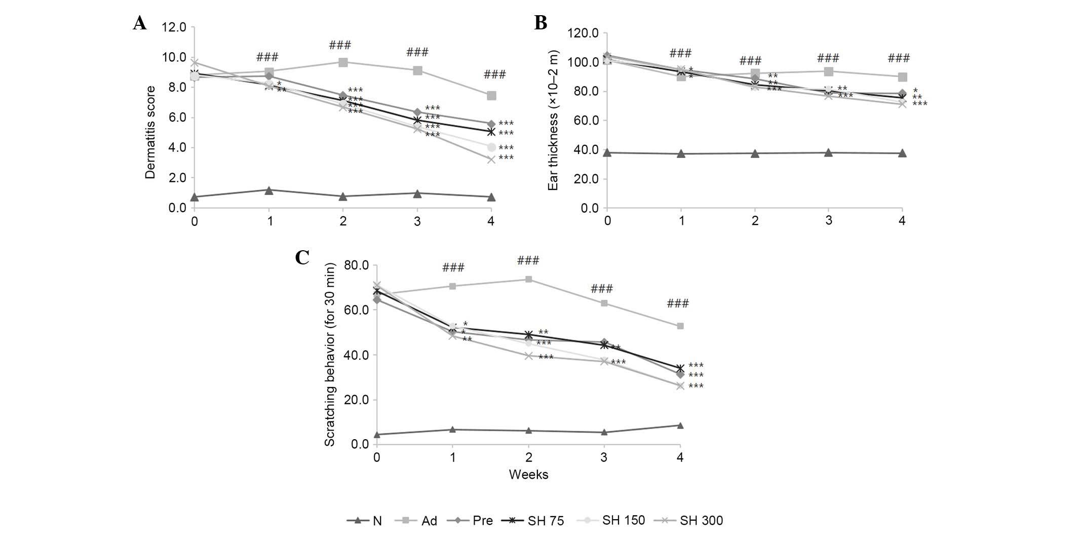 Solanum Tuberosum L Cv Hongyoung Extract Inhibits 24 Potato Gun Diagram Figure 4 Effects Of Sh On A Dermatitis Score B Ear Thickness And C Scratching Behavior