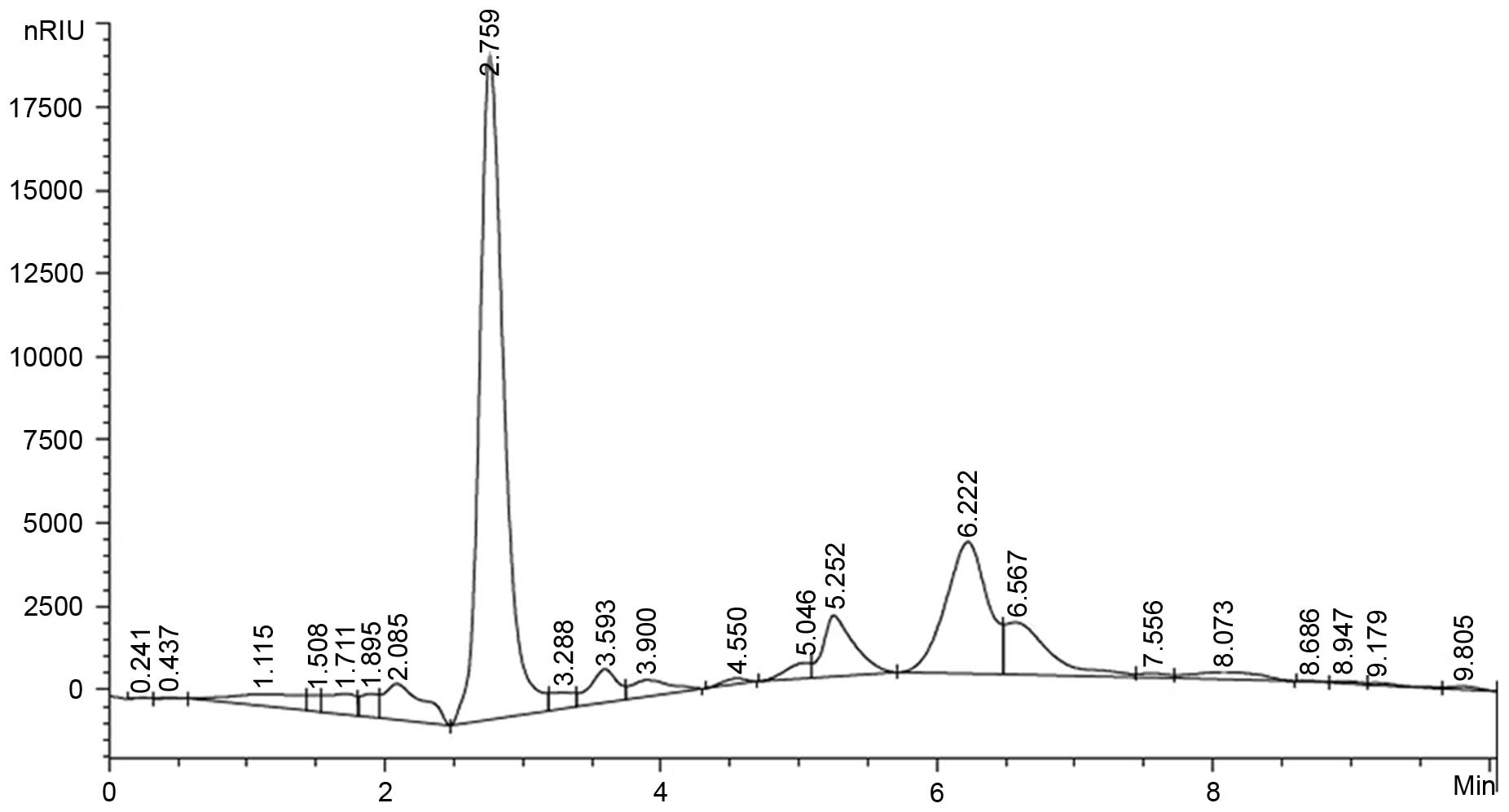 Figure 2 Component Monosaccharide Analysis Of Polysaccharides By High Performance Liquid Chromatography
