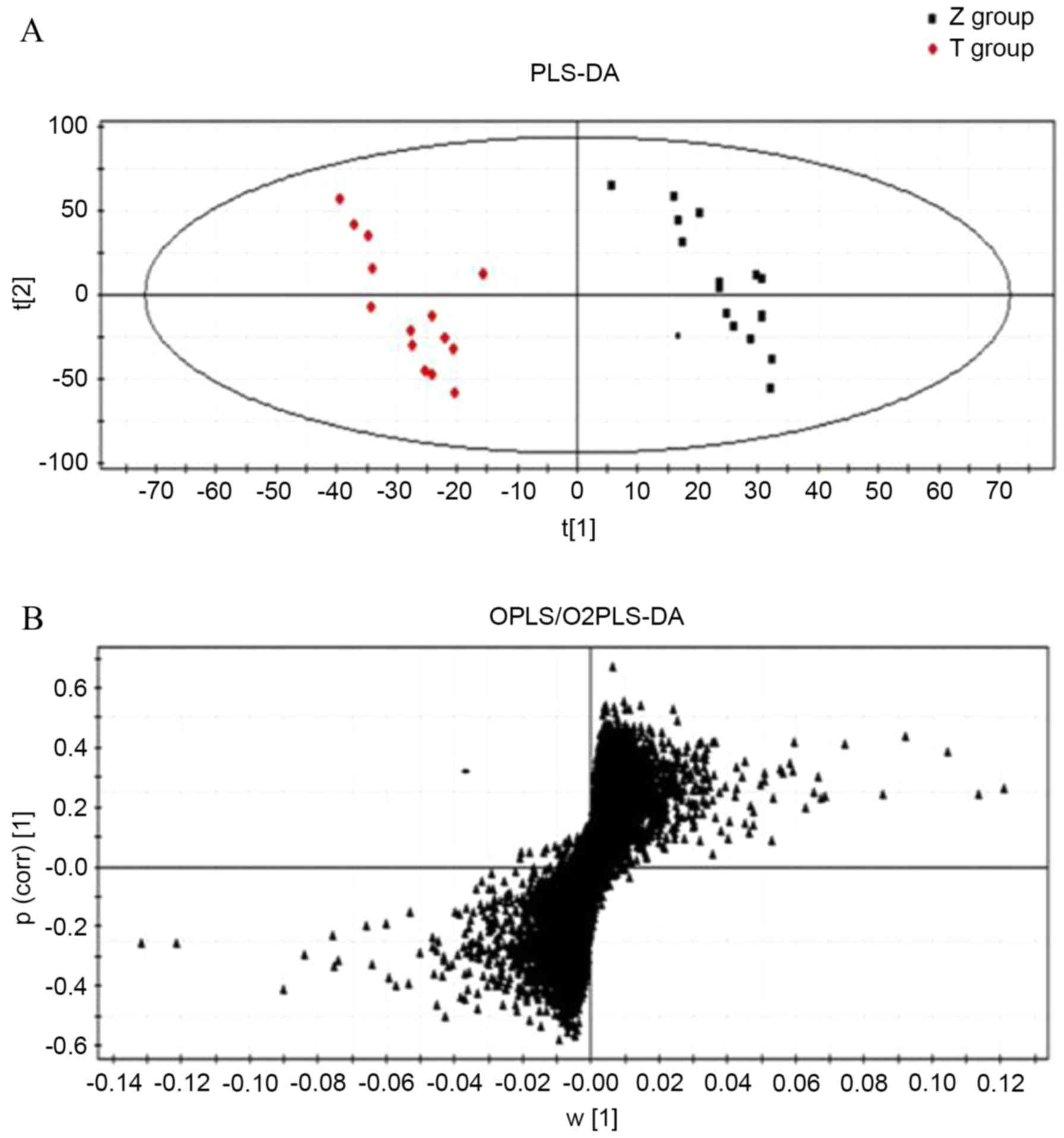 Metabolomics Study On Primary Dysmenorrhea Patients During The Ym 50 Wiring Schematic Figure 2 Multivariate Statistical Analysis A Pls Da Model Of Ultra Performance Liquid Chromatography Coupled With Quadrupole Time Flight Mass