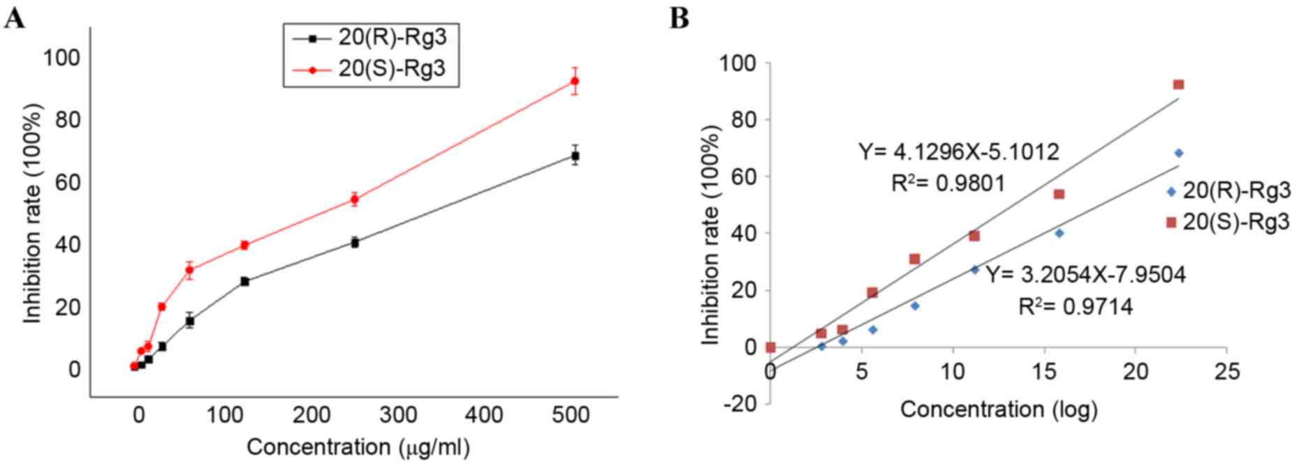Effects of R type and S type ginsenoside Rg3 on DNA