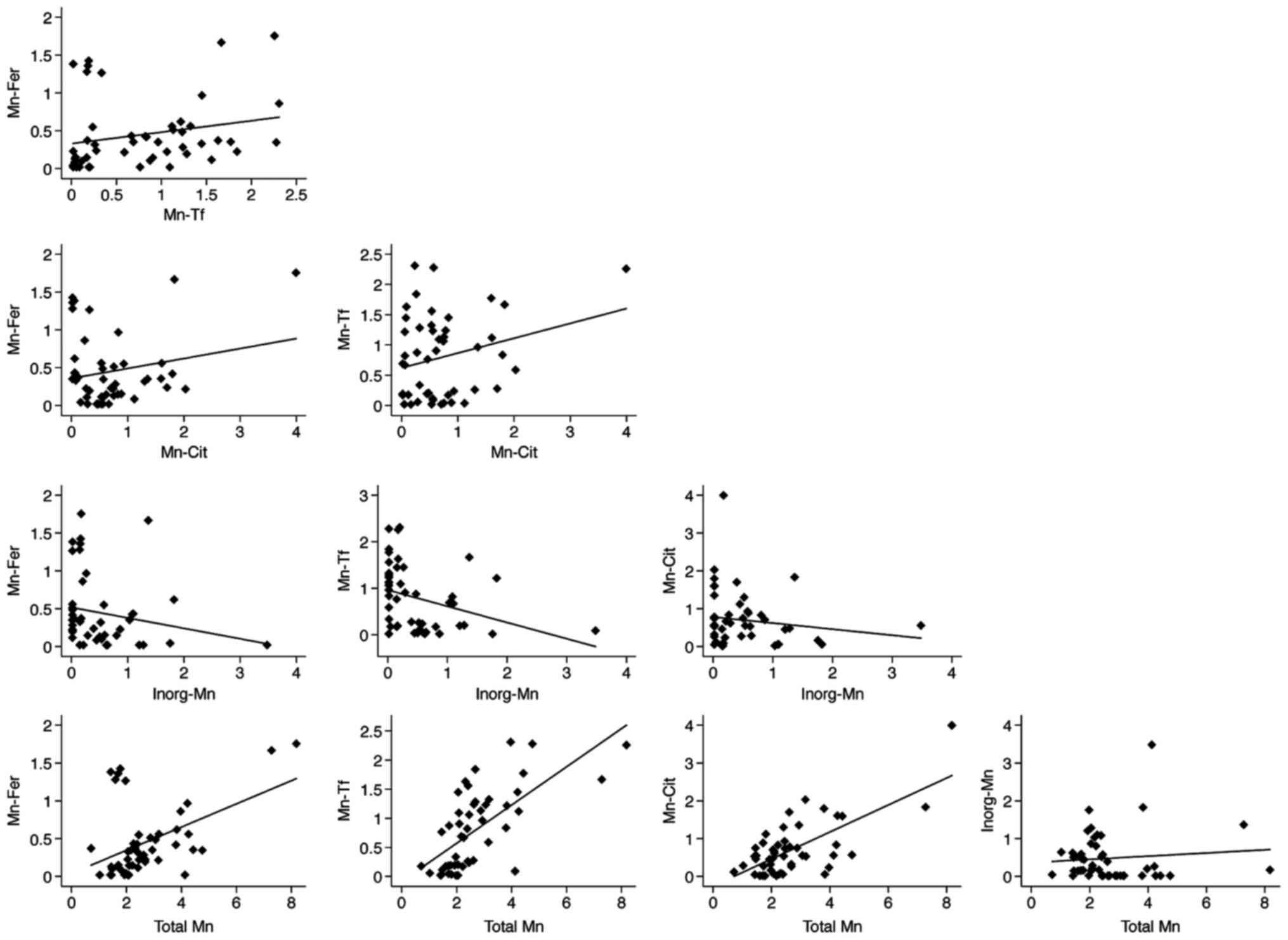 Determinants of serum manganese levels in an Italian population