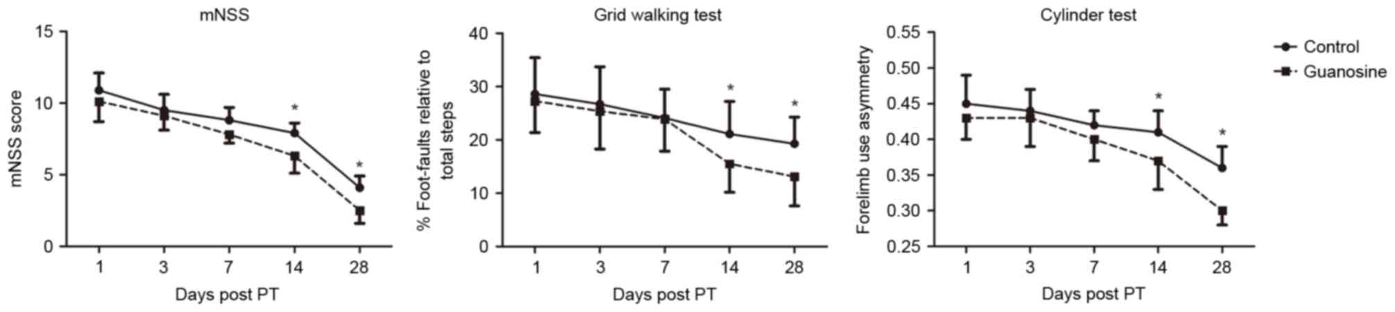 Delayed Administration Of Guanosine Improves Longterm Functional Herman Li Wiring Diagram Figure 2 Long Term Recovery Following Pt Induced Stroke No Significant Difference Was Detected On