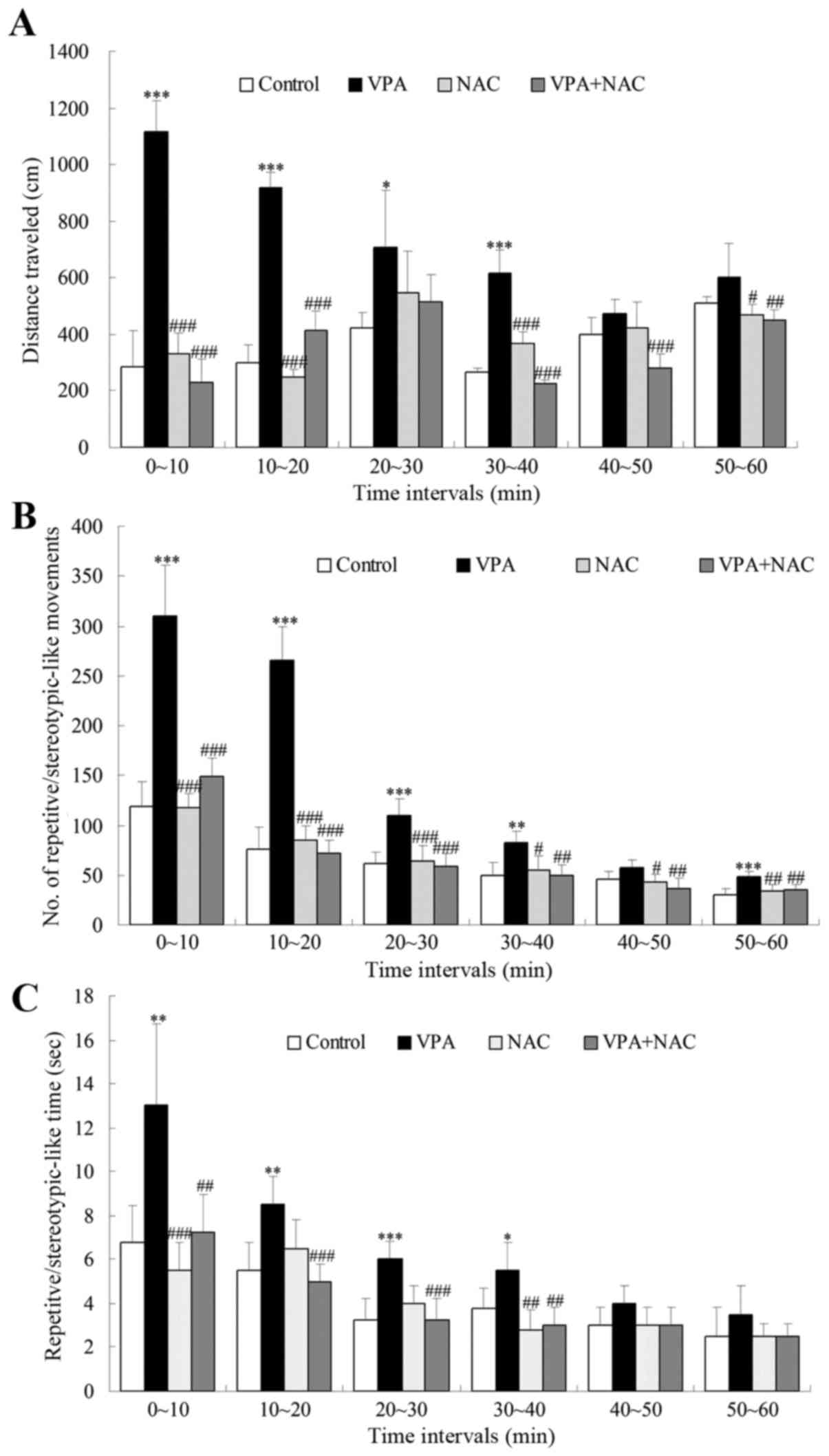 N-acetylcysteine ameliorates repetitive/stereotypic behavior