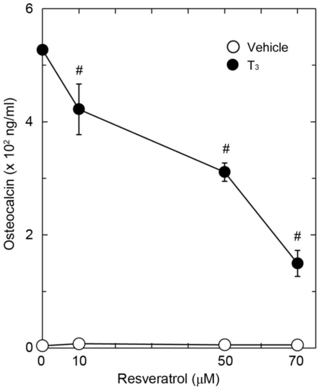 Resveratrol suppresses thyroid hormone‑induced osteocalcin