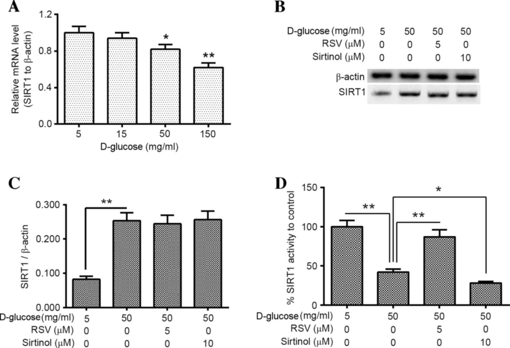 MMR 16 03 3331 g03 sirt1 activation inhibits hyperglycemia induced apoptosis by  at nearapp.co