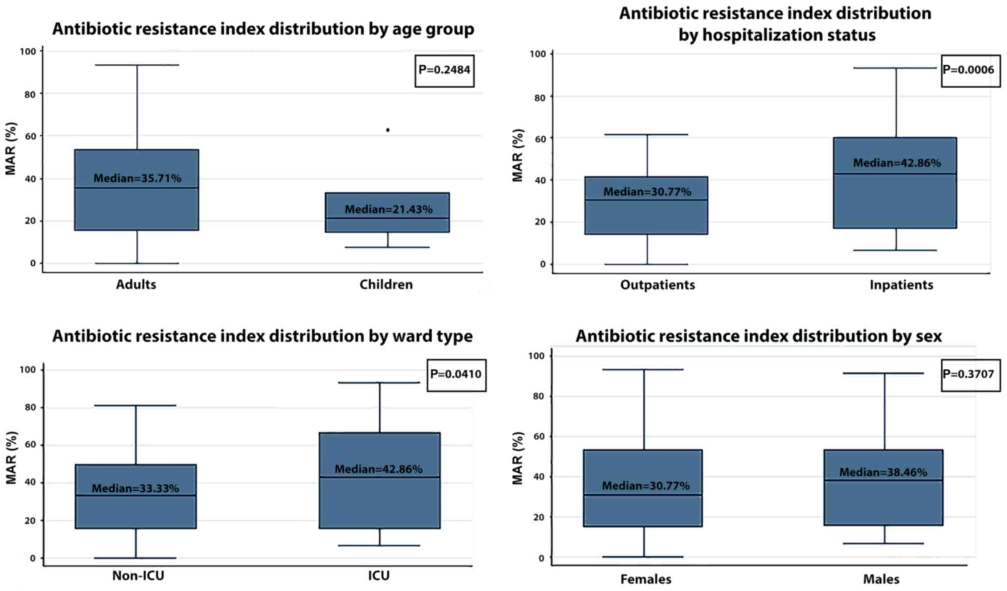 Staphylococcus Aureus Colonisation In Patients From A Primary Electrical Symbols Circuit For Kids Dk Find Out Figure 2 Differences Antibiotic Resistance According To Age Patient Status Ward Type And Sex Mar Multiple Icu Intensive Care