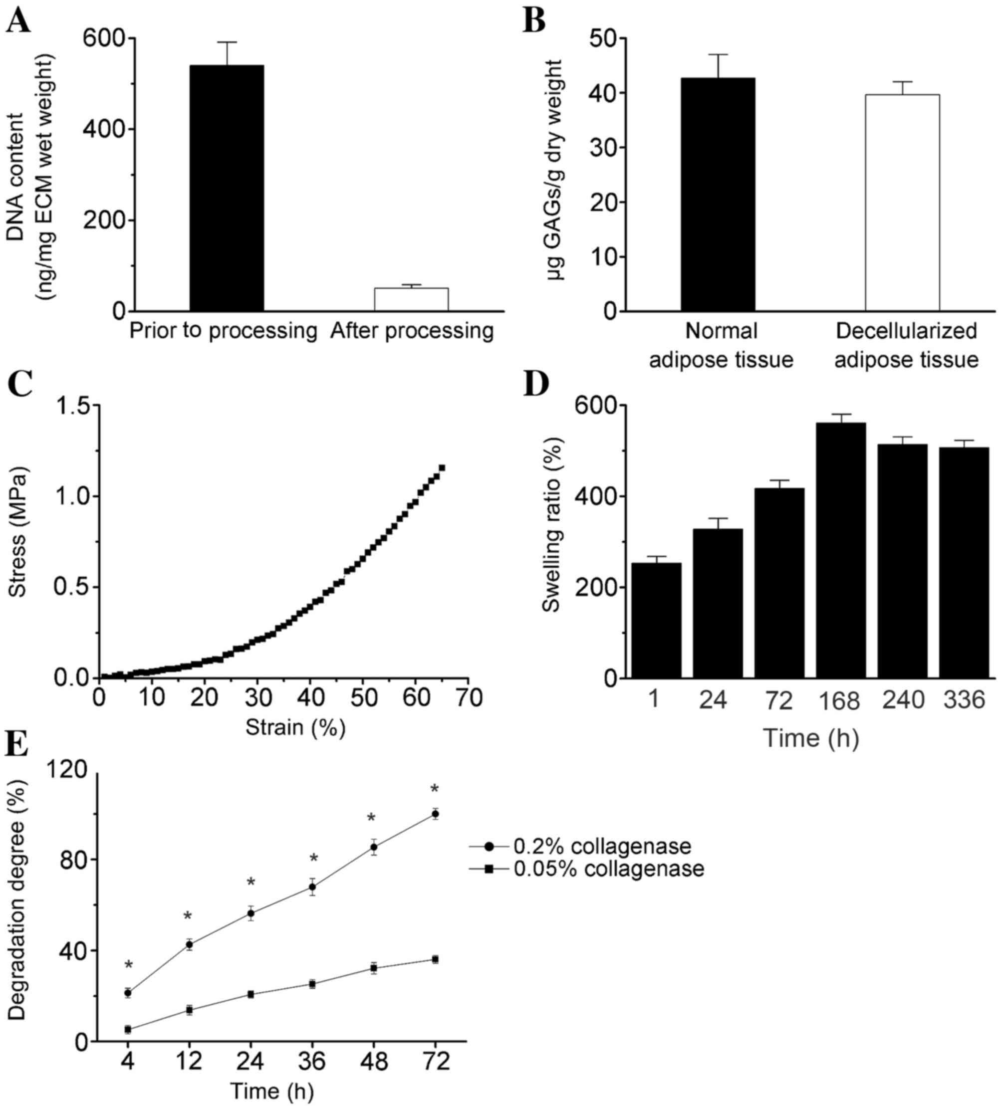 biochemical analysis of rice Previous article in issue: ultrasonic pretreatment improves the high-temperature liquefaction of corn starch at high concentrations previous article in issue: ultrasonic pretreatment improves the high-temperature liquefaction of corn starch at high concentrations.