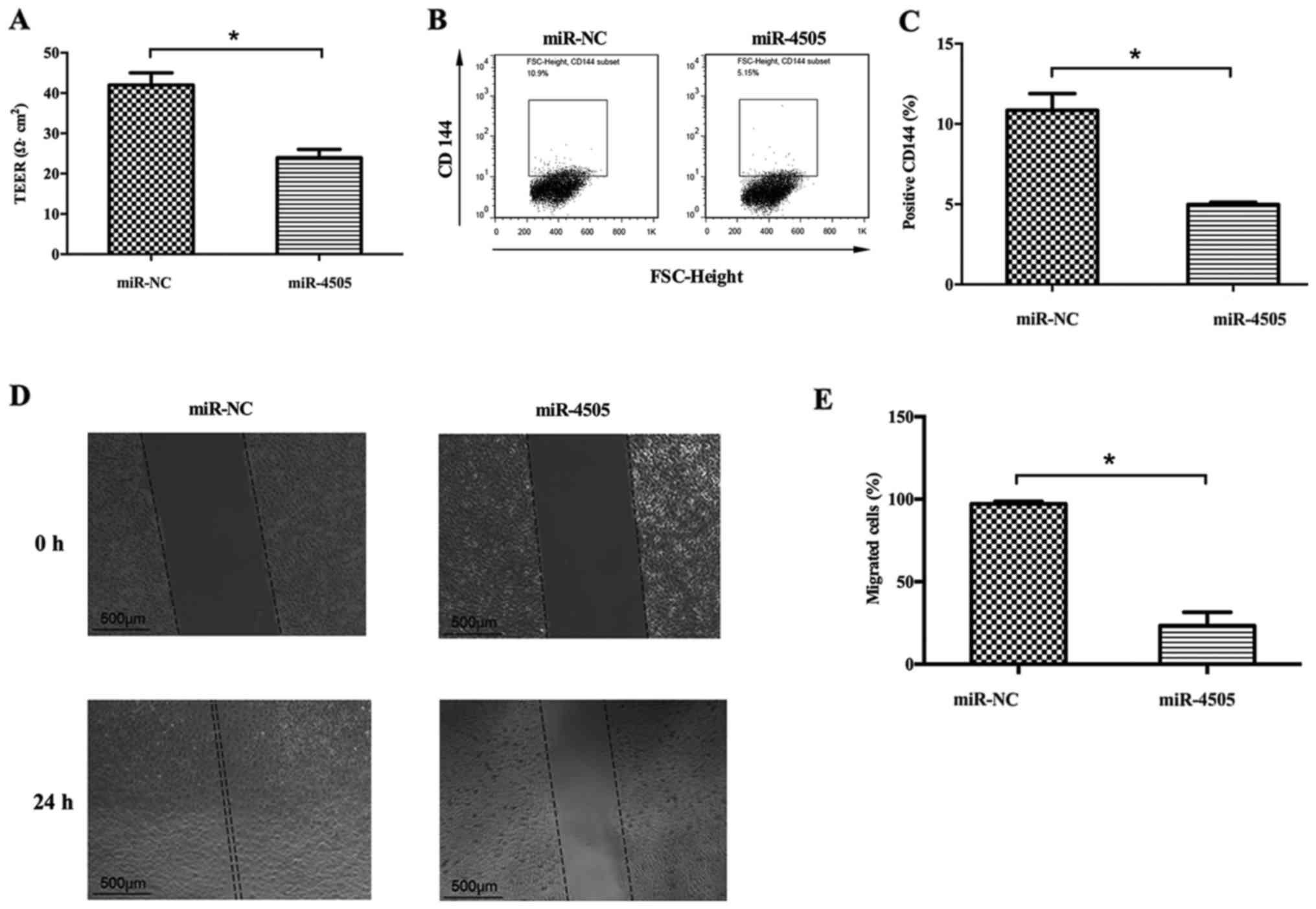 MiR-4505 aggravates lipopolysaccharide-induced vascular