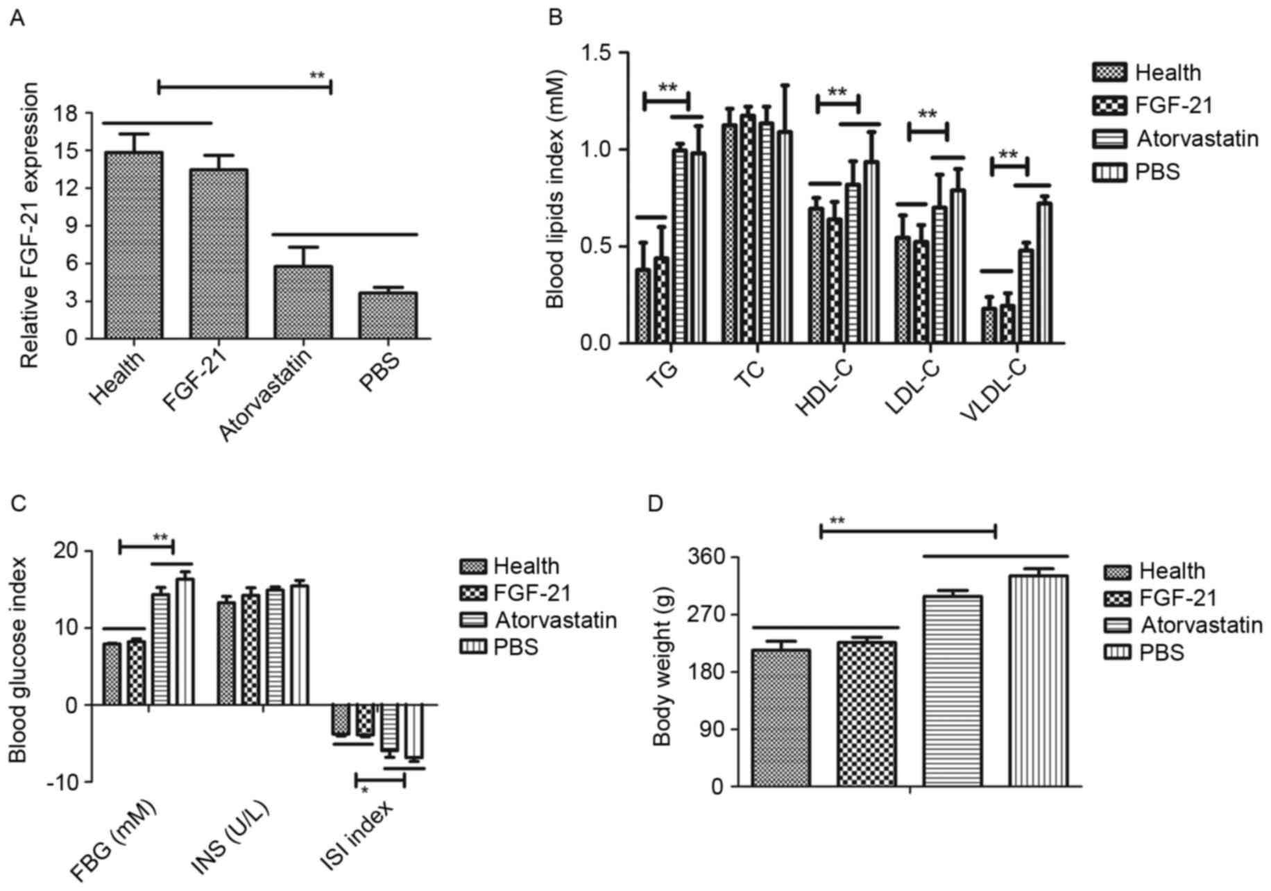 Therapeutic Effects Of Fibroblast Growth Factor21 Against Blood Lancet Isi 100 28 G B Analysis The Efficacy Fgf 21 On Lipids In Rats With Atherosclerosis C Glucose