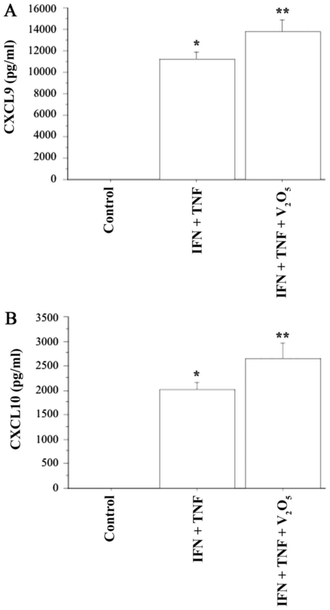 Induction of Th1 chemokine secretion in dermal fibroblasts