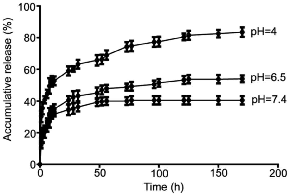 figure 5  in vitro drug release profiles of doxorubicin-loaded caco3  microspheres in different ph media  caco3, calcium carbonate