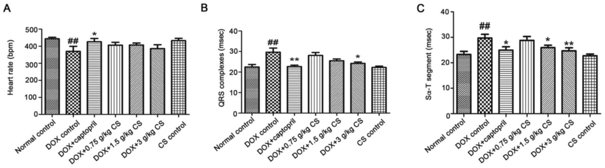 Effect of fermented Cordyceps sinensis on doxorubicin