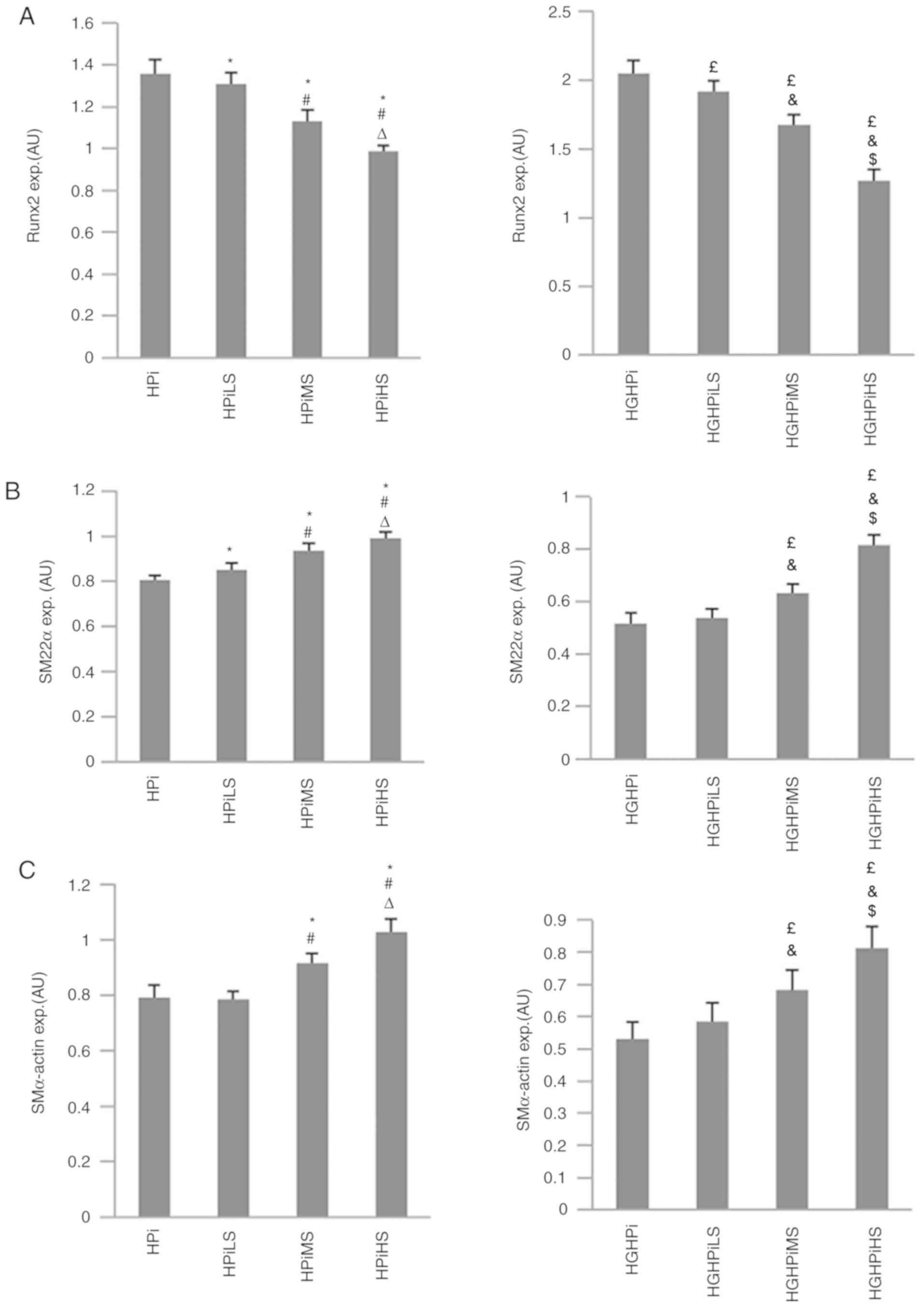 Spironolactone dose‑dependently alleviates the calcification