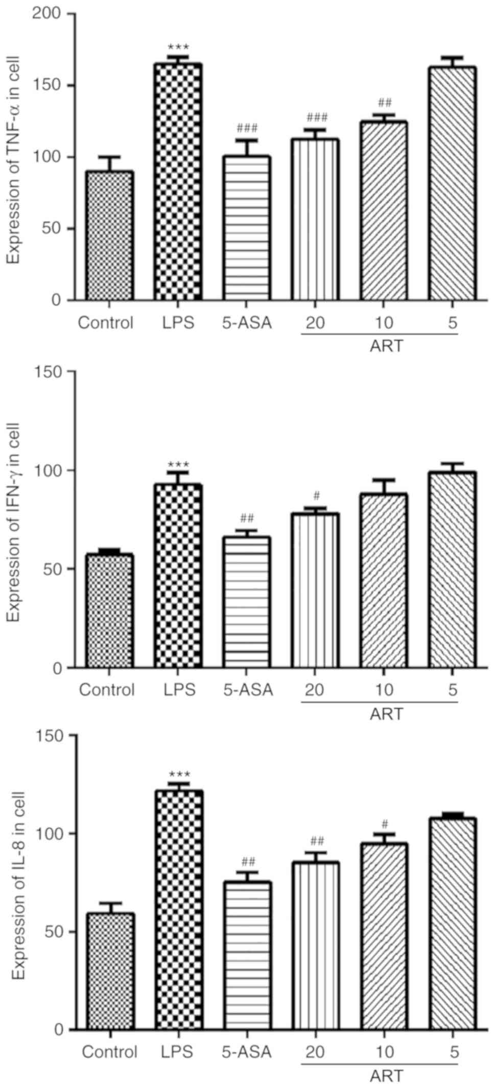 Artesunate exerts protective effects against ulcerative