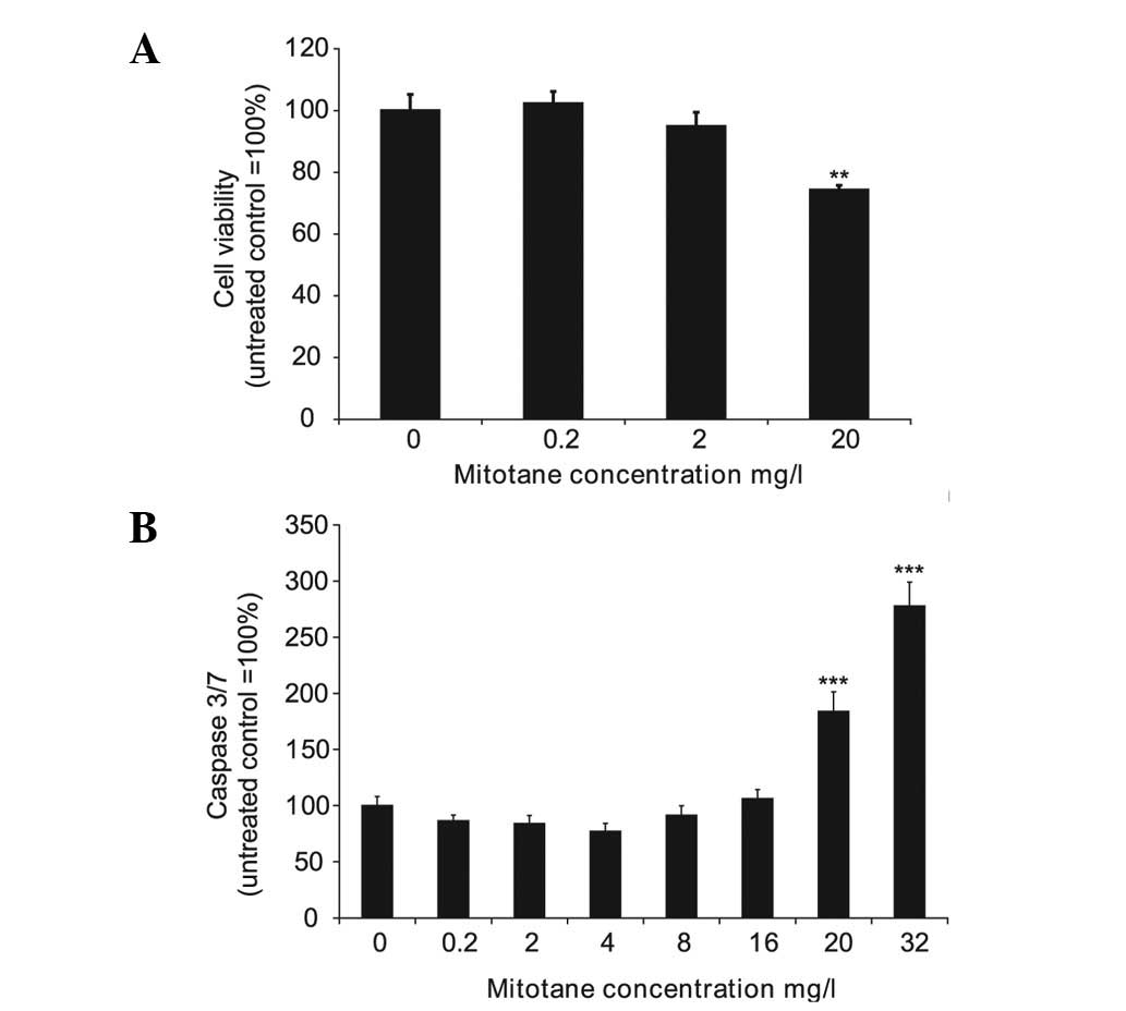 h295r steroidogenesis
