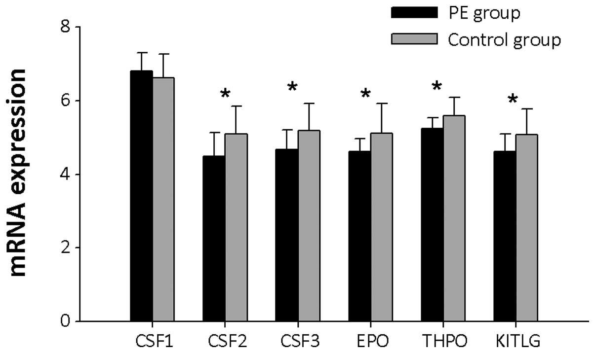 Levels of Gene Expression Mrna Expression Levels