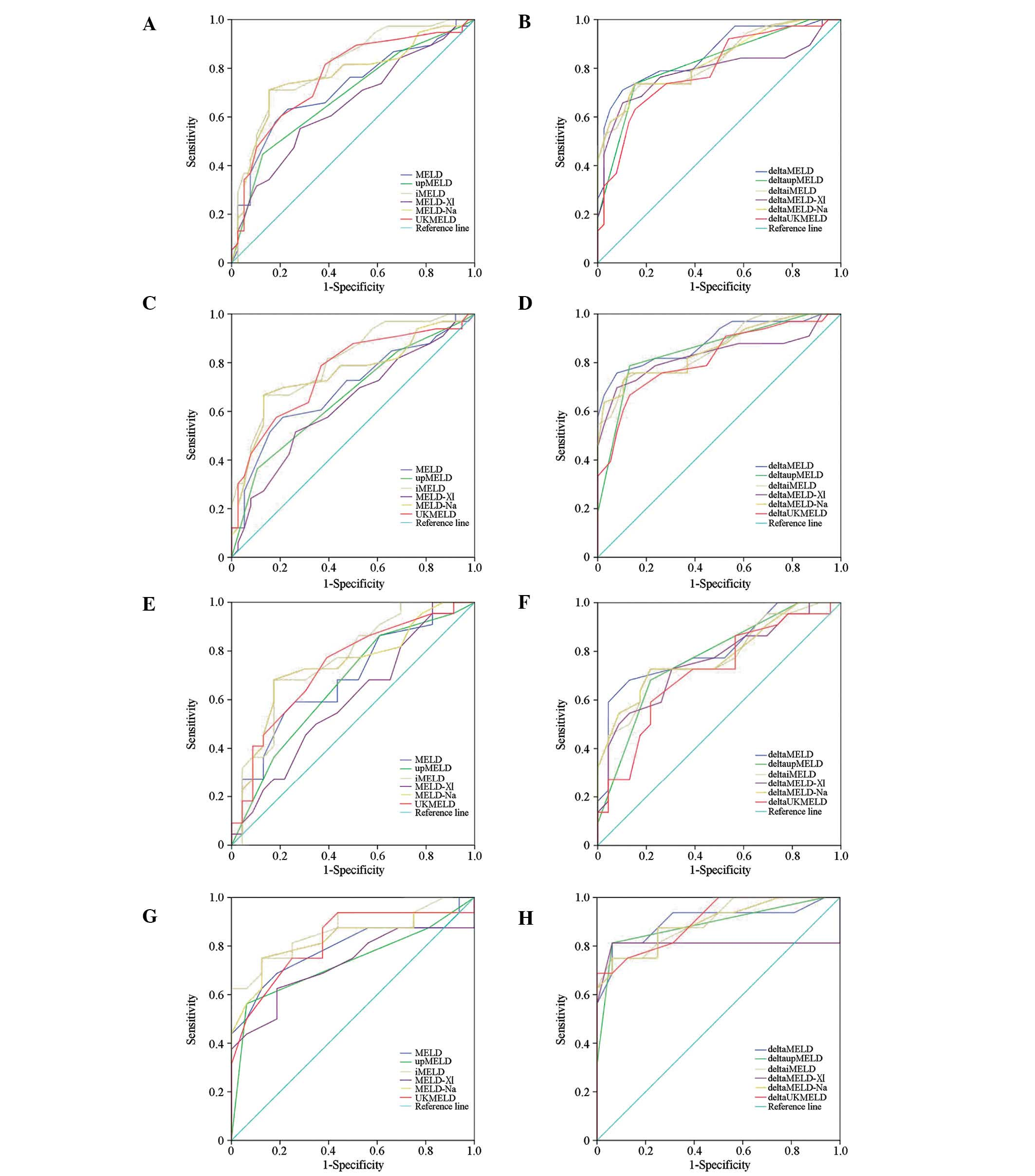 Prognostic performance of a series of model for end‑stage