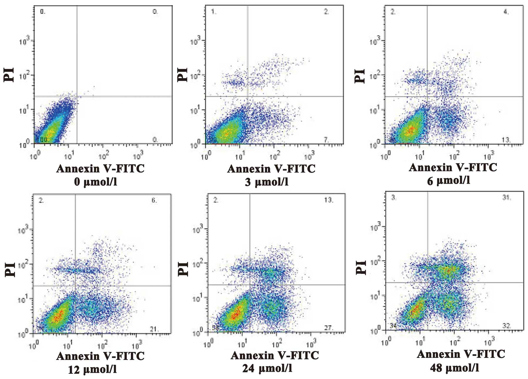 Question: The data show the flow cytometry results when gastric cancer  cells were treated with a chemical c.
