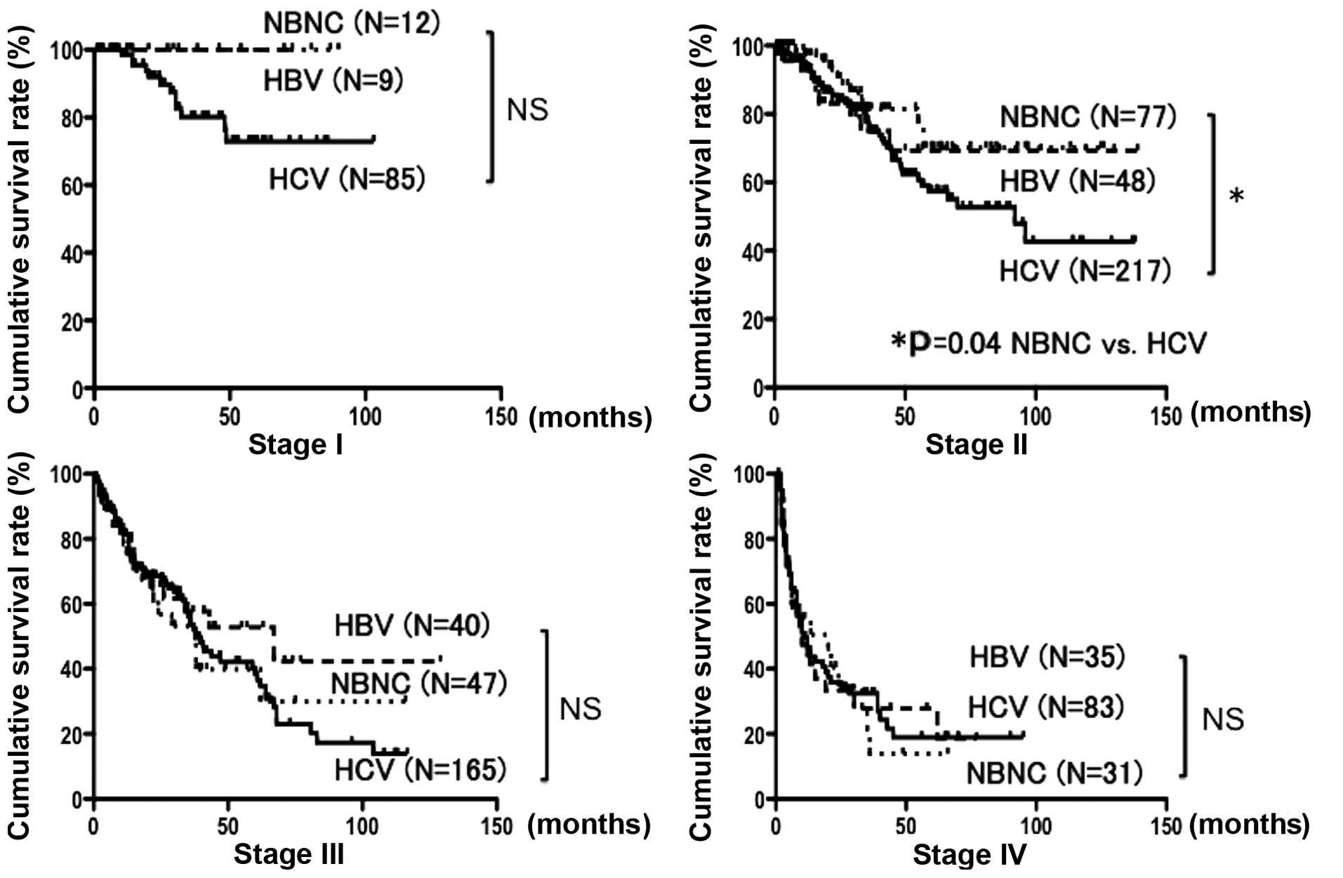 An analysis of the characteristics of the hepatitis b disease