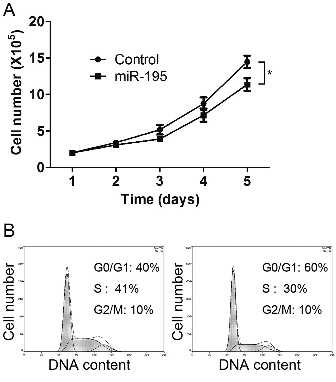 Up-regulation of microRNA-375 inhibits the proliferation