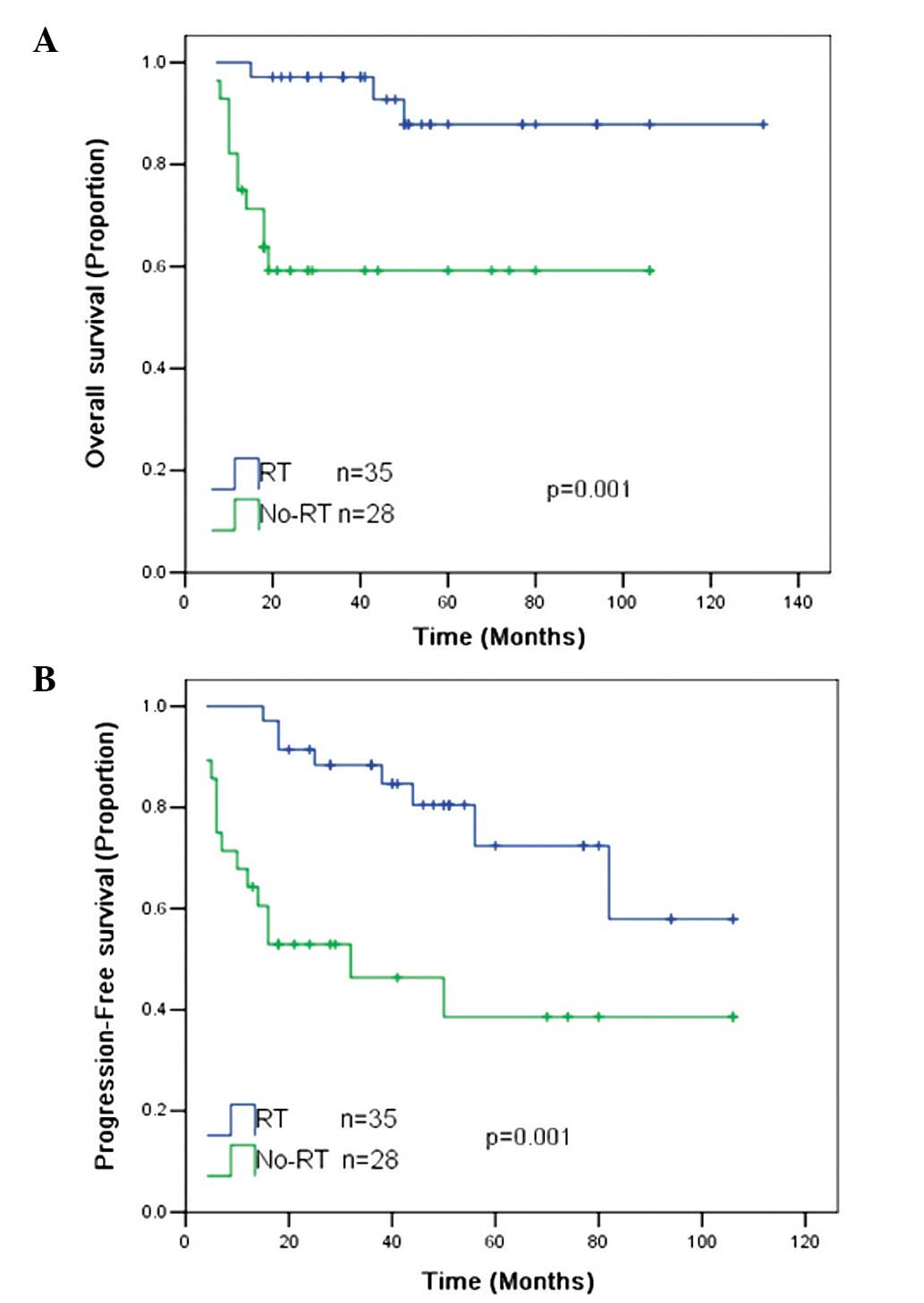 Role of radiotherapy in the treatment of primary mediastinal