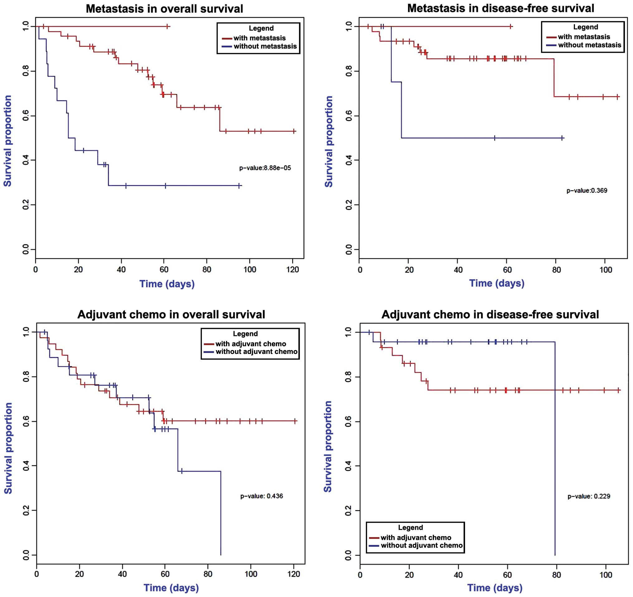 Identification Of Metastasis Associated Genes In Colorectal Cancer Using Metade And Survival Analysis