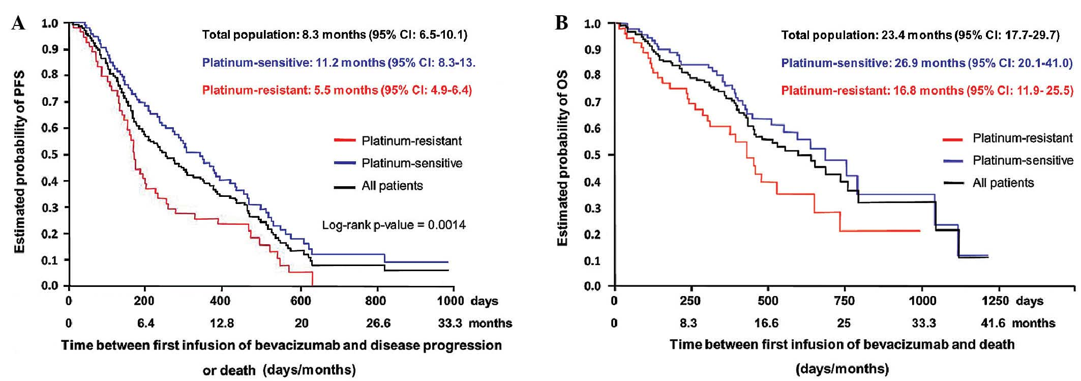 Safety Of Bevacizumab In Clinical Practice For Recurrent Ovarian Cancer A Retrospective Cohort Study