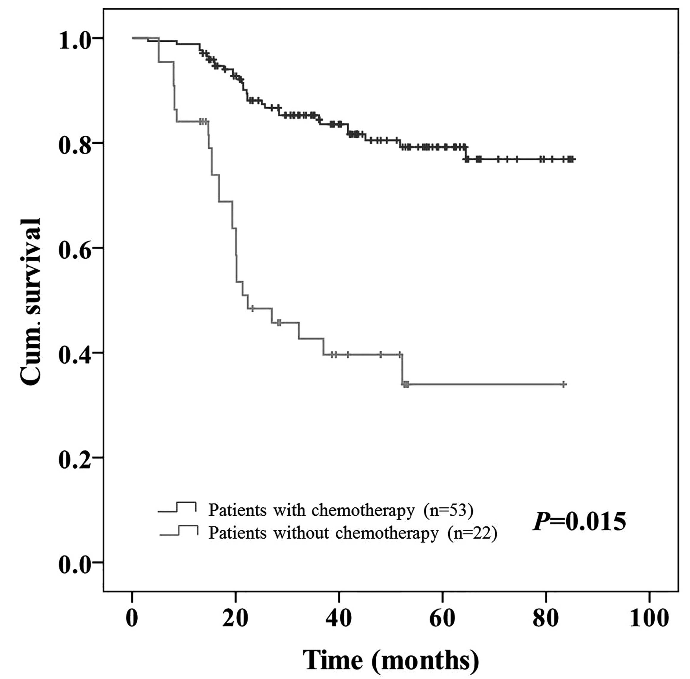 Clinical significance of pre-operative neutrophil lymphocyte