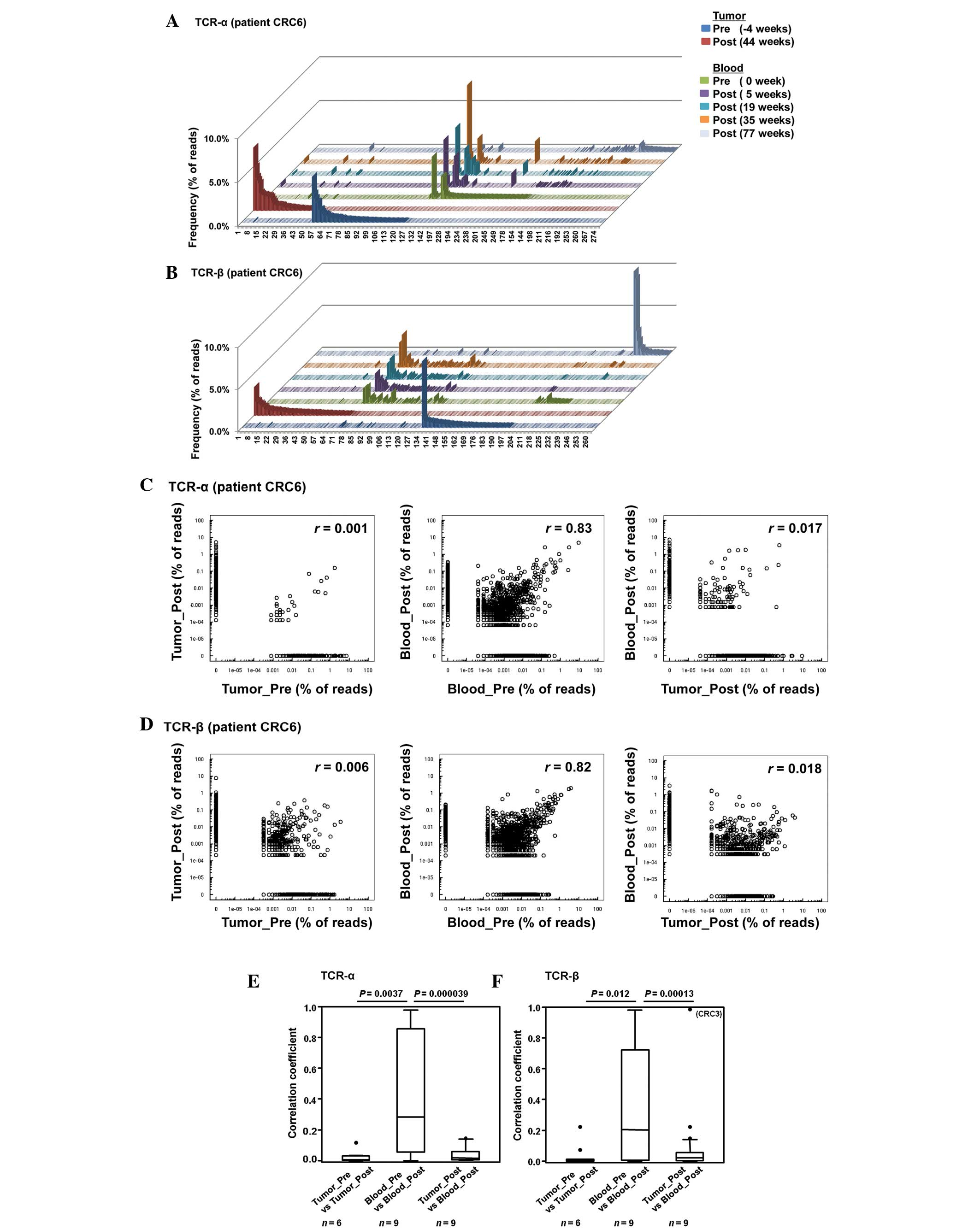 Characterization Of The T Cell Repertoire By Deep T Cell